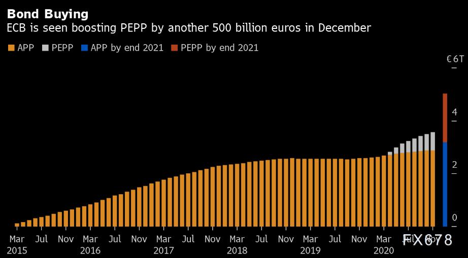 歐銀決議前瞻:經濟萎靡拉加德別無選擇,或再下調通脹預期與經濟預期,關注PEPP擴增規模