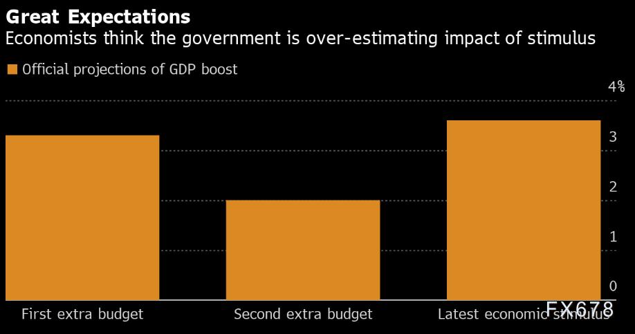 日本政府上調經濟增速預期,日元跌至一周低位,但分析人士稱該預測過於樂觀