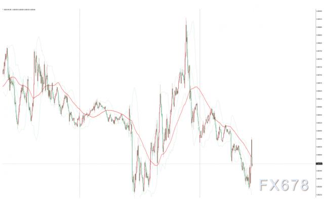 瑞士央行維穩利率並願意加強幹預外匯市場,美元兌瑞郎持穩