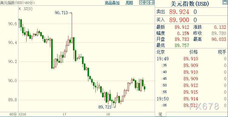 """黃金英鎊周末前雙雙回調;但美國國會談判梗阻無礙大局,市場相信英歐將拔除""""漁""""刺"""