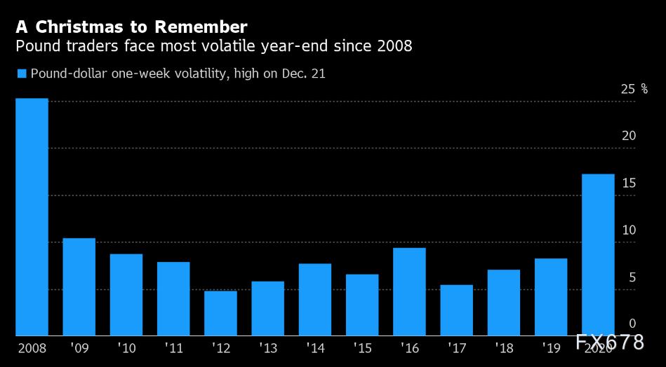脫歐+疫情雙重壓力,英國經濟二次衰退風險升溫,英鎊或面臨2008年以來波動最大的聖誕交易周