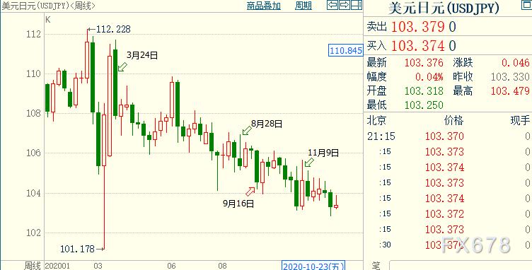 2021外匯前瞻及交易機會盤點:美元或至少再貶值5%,澳元料升破0.80關口!