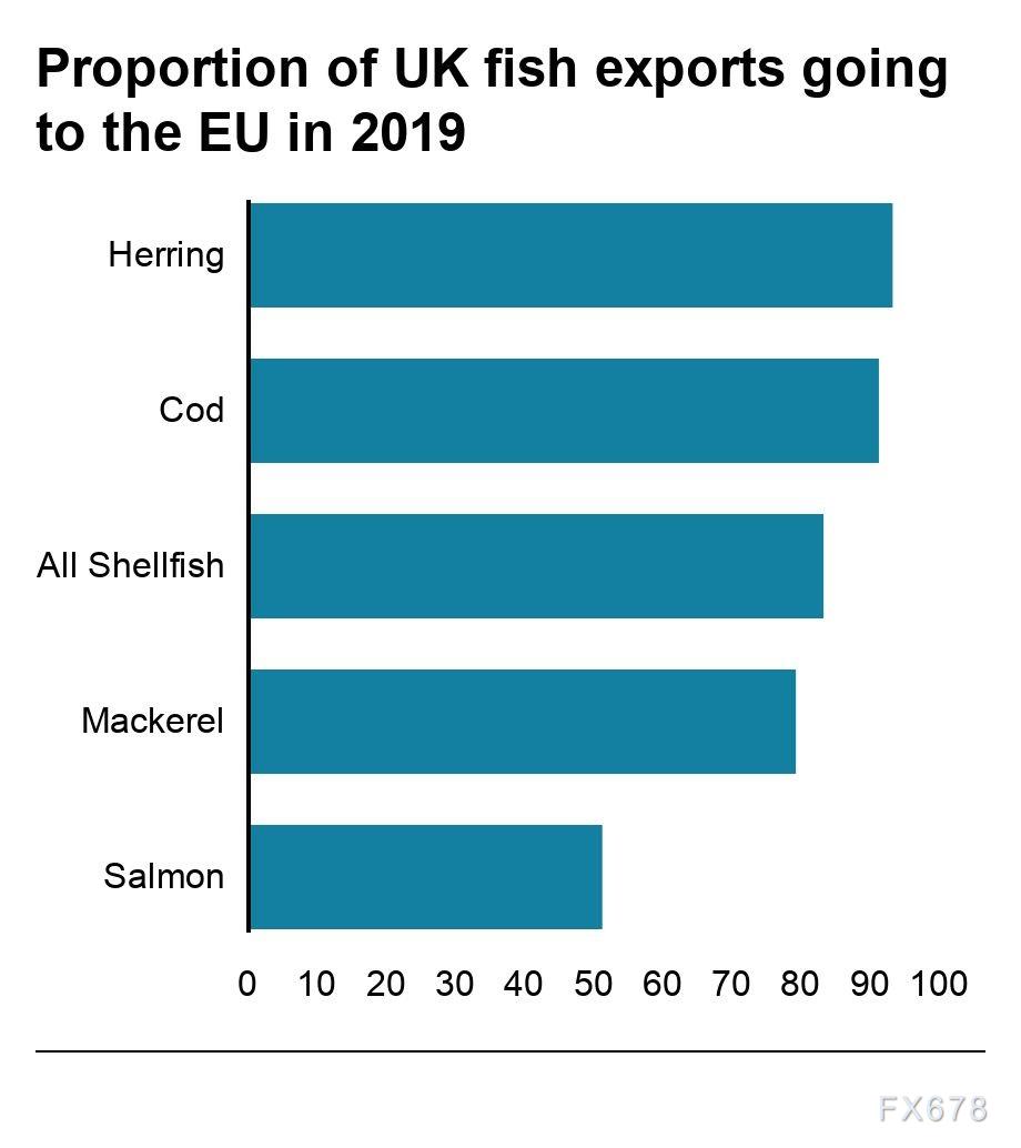 漁業問題為什麼這麼重要?三張圖告訴你答案,英歐雙方或相互妥協,英鎊多頭圖謀逆襲