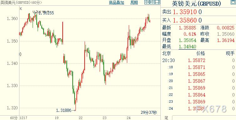 """黃金繼續受益於弱勢美元,特朗普""""挑刺""""不被容忍;英鎊或升破1.40,脫歐進程有望善終"""