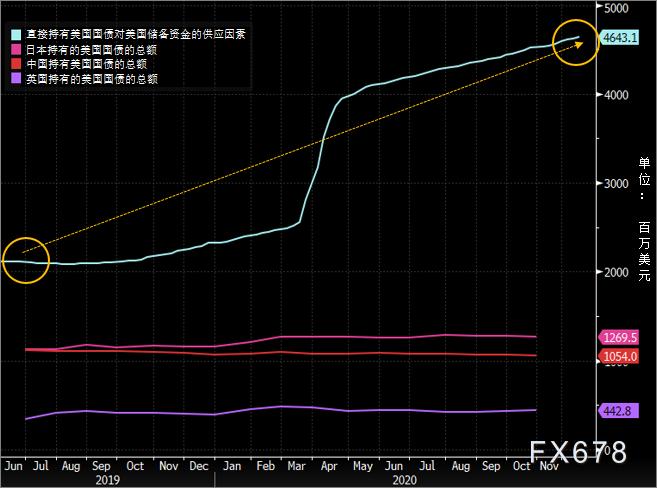 """全球負利率債券規模達18萬億美元,債券無力抵禦風險,2021年黃金仍是市場""""香餑餑"""""""