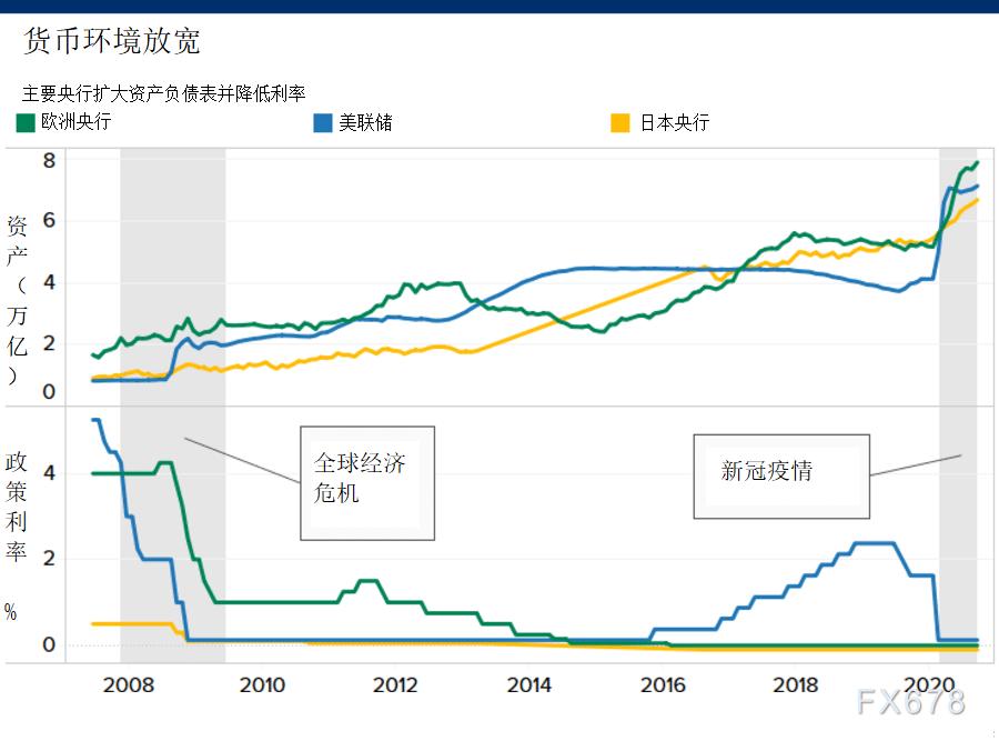 全球經濟恢複之路漫漫,五大利多影響,2021年黃金仍有較大上漲空間