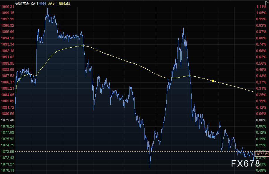 12月29日財經早餐:紓困法案增強市場風險偏好,美元持穩英鎊走低,黃金觸及1900後大幅回落