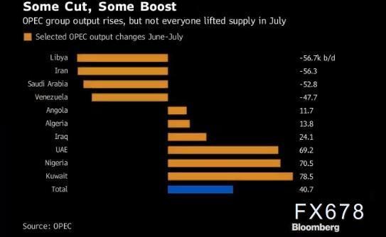 2020年新冠疫情冲击原油需求致油价下跌,OPEC成员国采取的挽救措施盘点