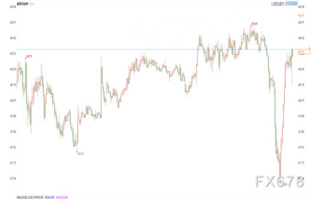 EIA原油庫存降幅超預期,美油探底回升,美國嚴峻的疫情形勢給油價蒙陰