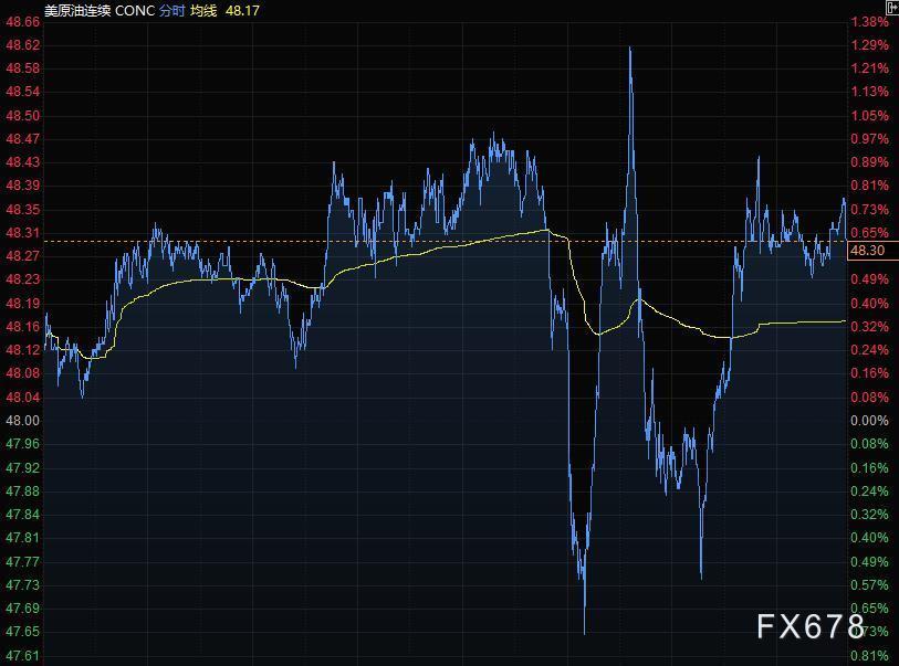 12月31日財經早餐:美元續刷32個月低點,半數G10貨幣創逾兩年新高,黃金大漲16美元