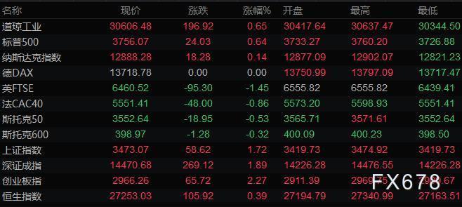 2021年1月1日財經早餐:去年市場跌宕起伏,美元跌近7%,黃金創十年來最大漲幅,油價跌超20%