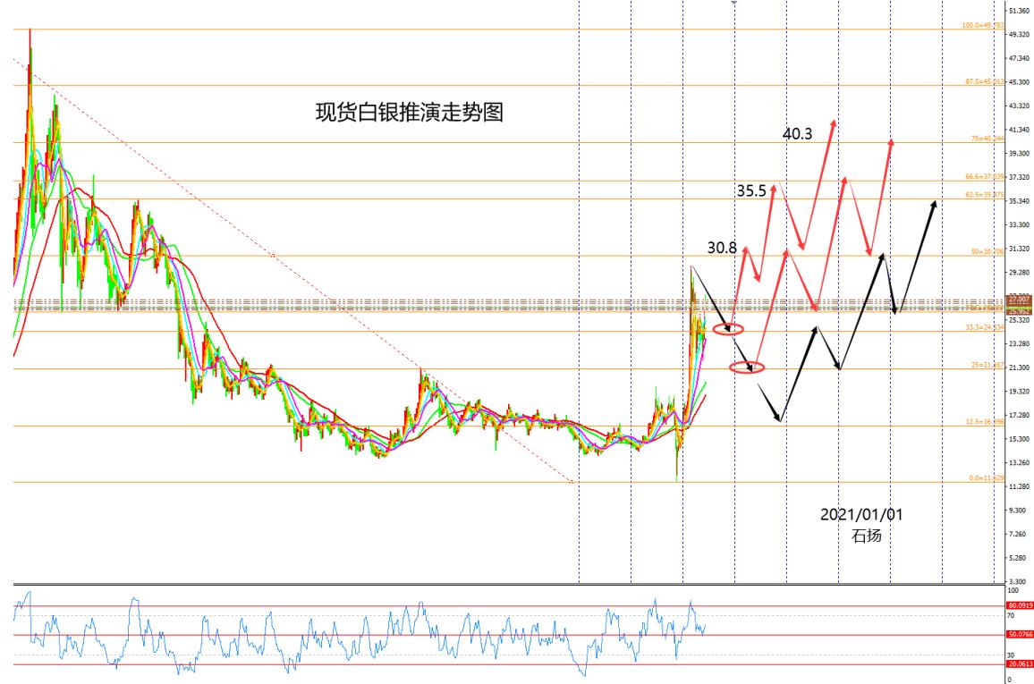 黃金白銀2021年將延續強勢階梯式上升趨勢