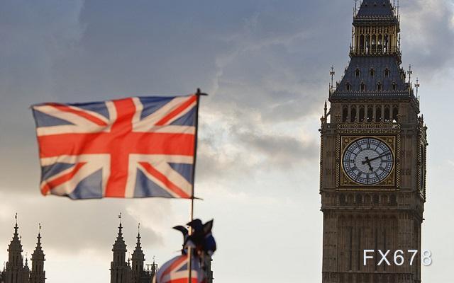 """專家預測英國二季度經濟""""極快複蘇"""",商界呼籲更多援助!英鎊逼近1.37,後市有望再上一層樓"""
