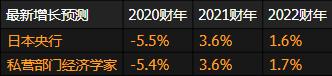 日銀決議前瞻:本周或按兵不動,強調疫情威脅經濟複蘇!拜登上台凸顯日元避險魅力,美日仍難扭轉頹勢