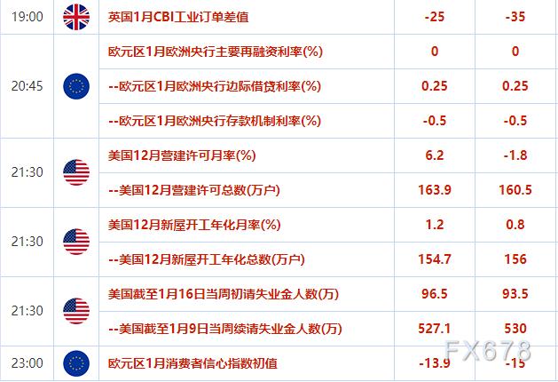 歐市盤前:風險情緒升溫美元連續下跌,API原油庫存意外大增,多頭猝不及防