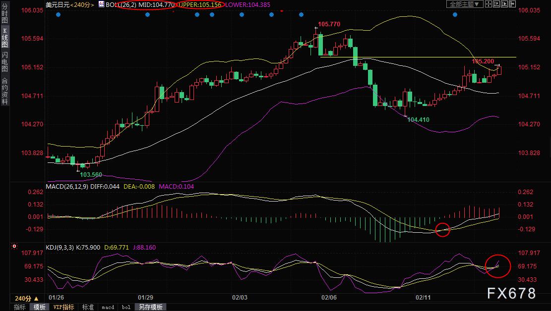 美元兌日元技術解析:短線看漲信號增加,漲勢可期!