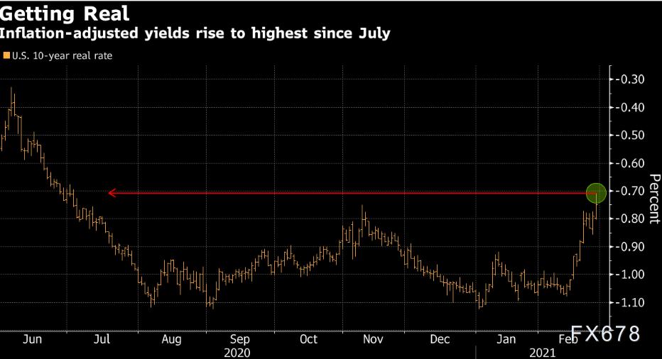 美國短期國債升穿關鍵拐點,美股面臨巨大危機