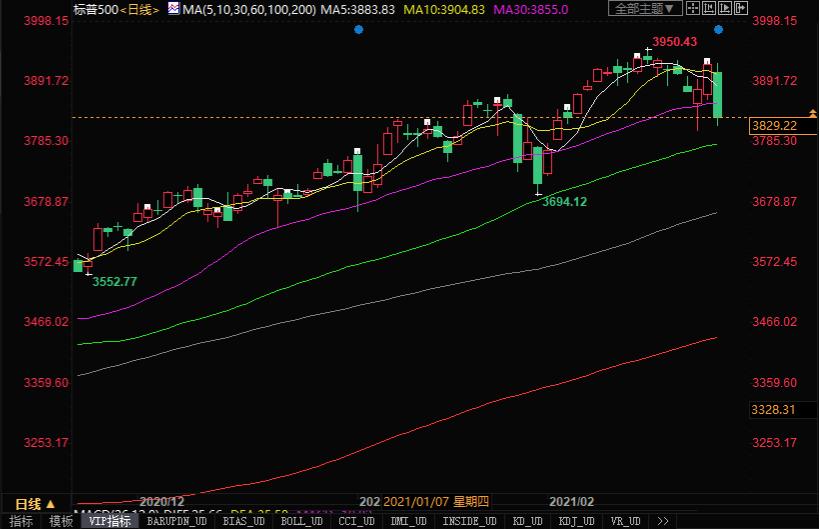 一夜巨變,全球市場大跌,發生了什麼?