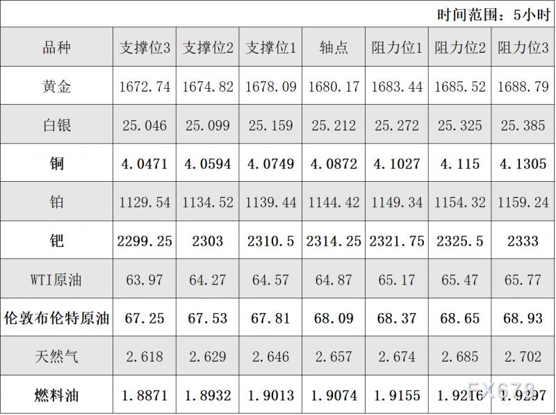 3月9日黄金、白银、原油等商品期货阻力支撑位