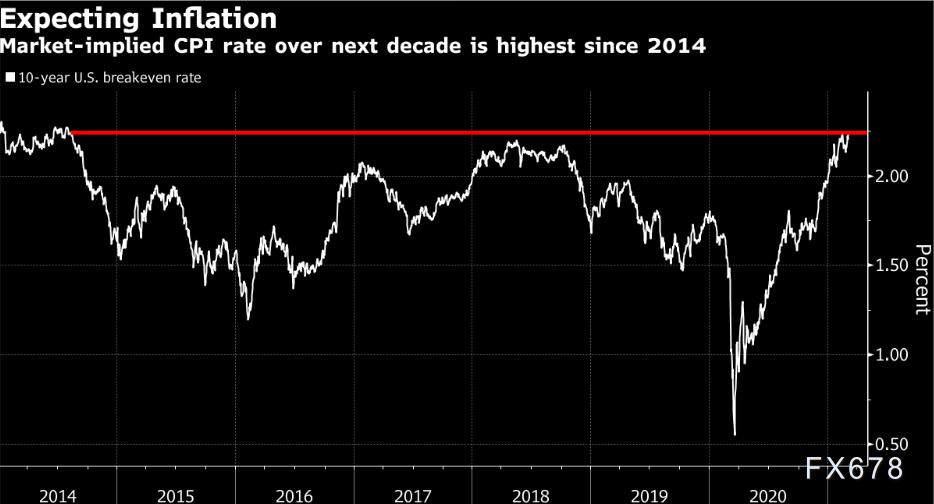"""美国债券市场将上演""""大戏"""",交易员和经济学家各执一词"""