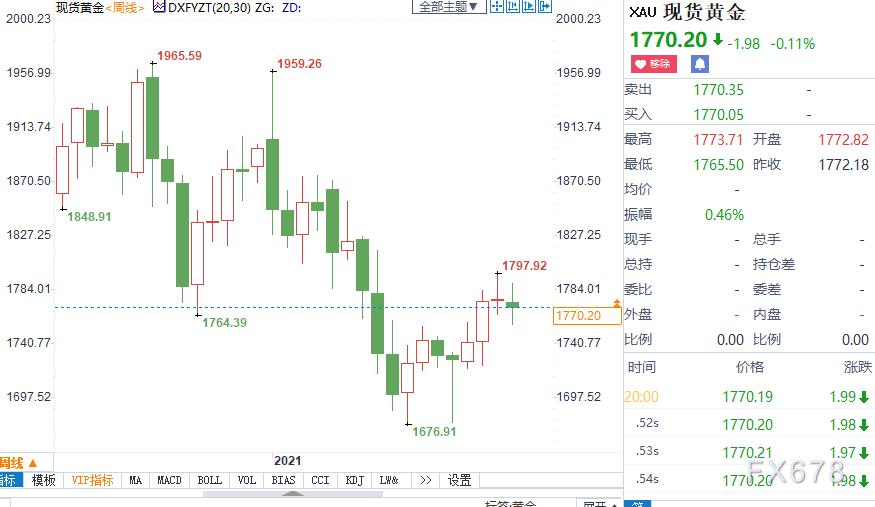 黃金月評:金價料時隔三個月重新收漲,美指回吐上月漲幅