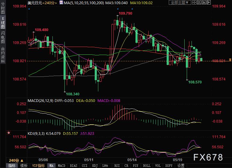 美元兌日元走勢分析:美元弱勢,匯價繼續看跌
