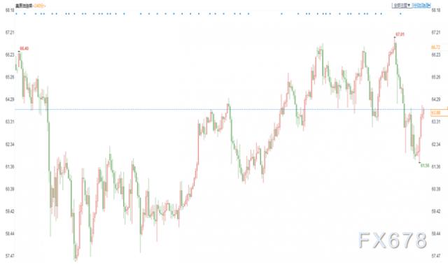 油市周評:油價本周回落,受印度疫情、伊朗重返市場預期打壓