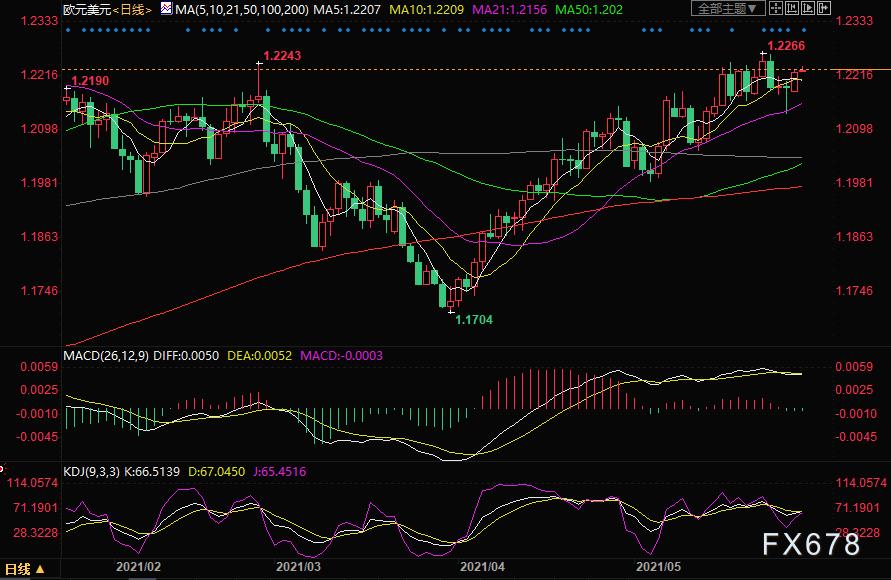 歐元兌美元走勢分析:匯價料挑戰高點1.2266
