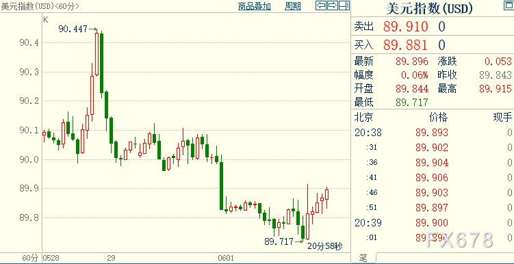 現貨黃金衝高回落,美聯儲已深陷困境,靜待5月非農報告
