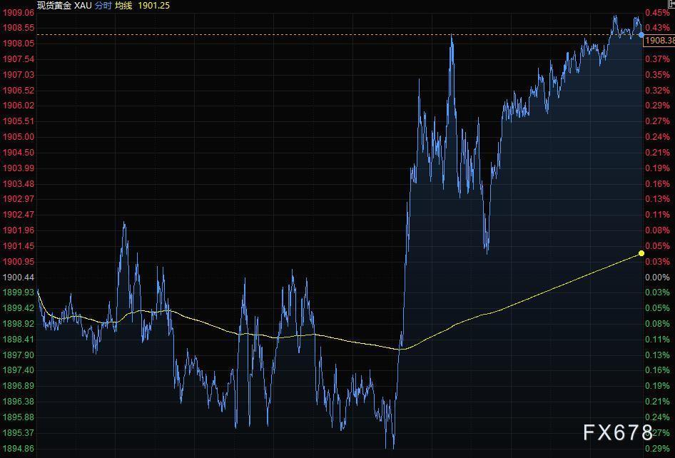 6月3日財經早餐:美元衝高回落,黃金收於近五個月高位,油價繼續攀升