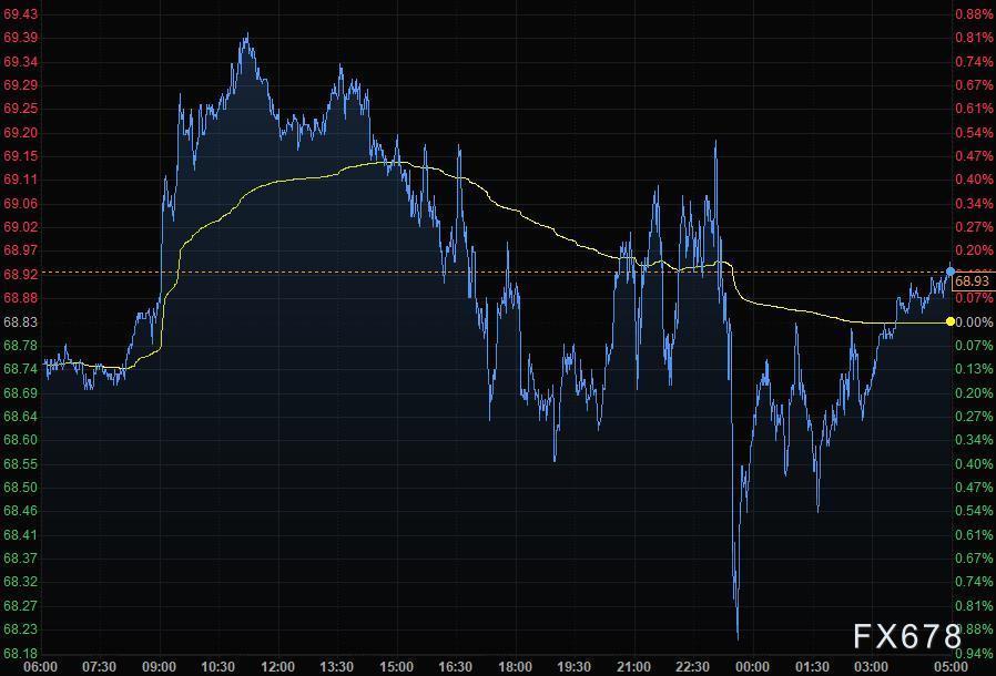 6月4日財經早餐:美元飆升,黃金擊穿1870創逾三個月最大跌幅,靜待非農數據指引