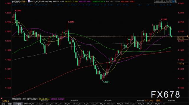 歐元兌美元創三周新低,後市多頭仍面臨三座大山