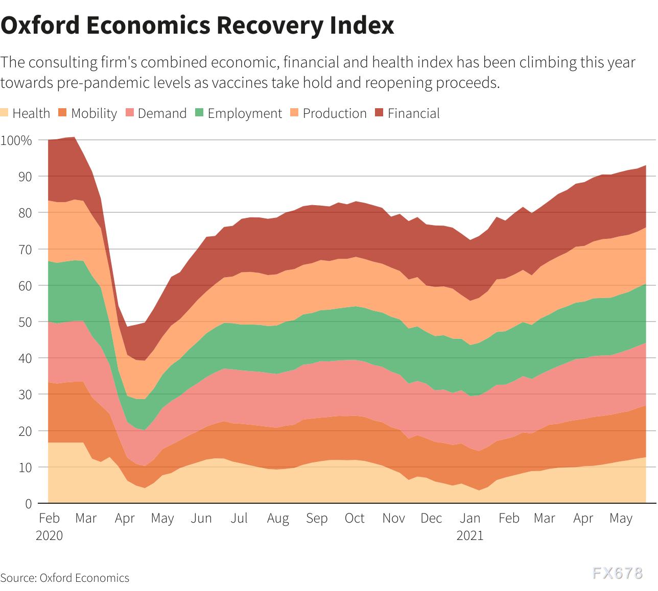從失業救濟將取消到球場全面開放,下一步將是美聯儲縮減購債?