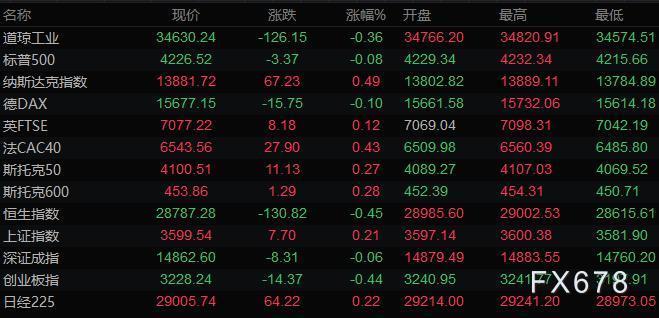 6月8日財經早餐:市場權衡緊縮前景,美元走低黃金升至1900,美油受阻於70關口