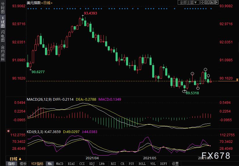 美元走勢分析:指數可能迎來轉機