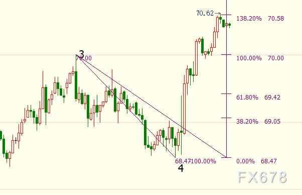 NYMEX原油短線上看70.95美元