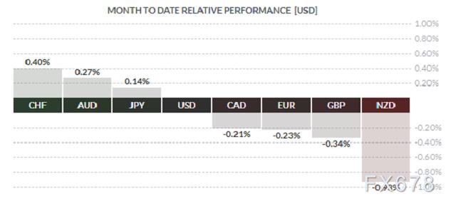 美元兌瑞郎將挑戰近四個月低點,三大因素卻令空頭束手束腳