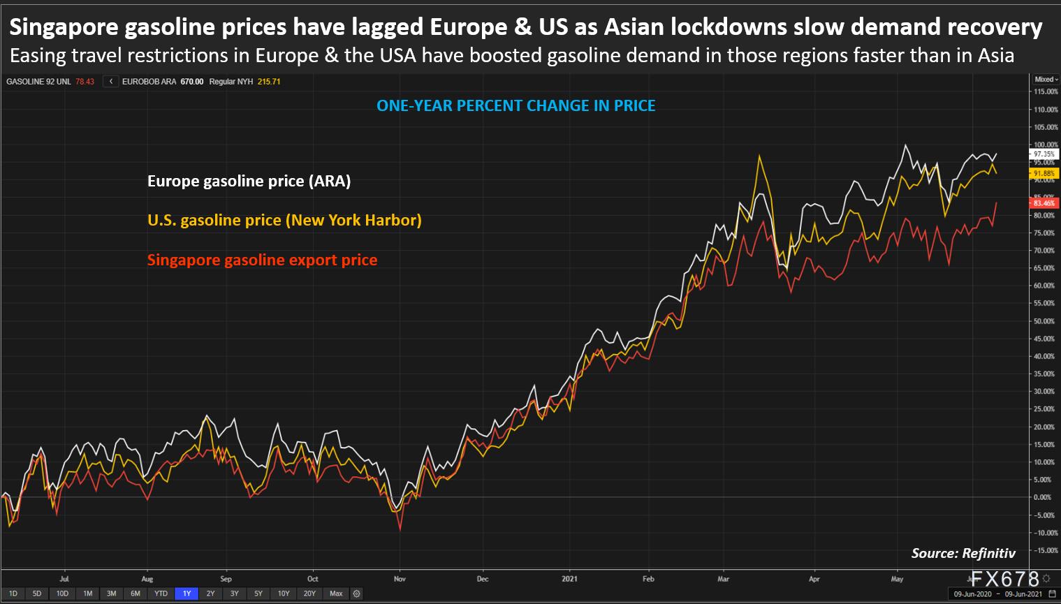 新冠疫情重創亞洲成品油需求,更多汽油運往歐美