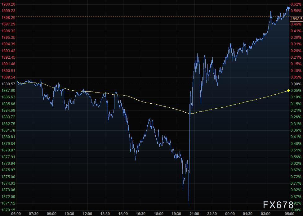 6月11日財經早餐:通脹數據無礙寬鬆預期,黃金轉跌回升,油價創逾兩年高位