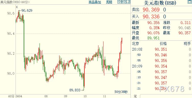 """現貨黃金多頭以退為進,美國""""通脹暫時論""""似乎愈發有理"""