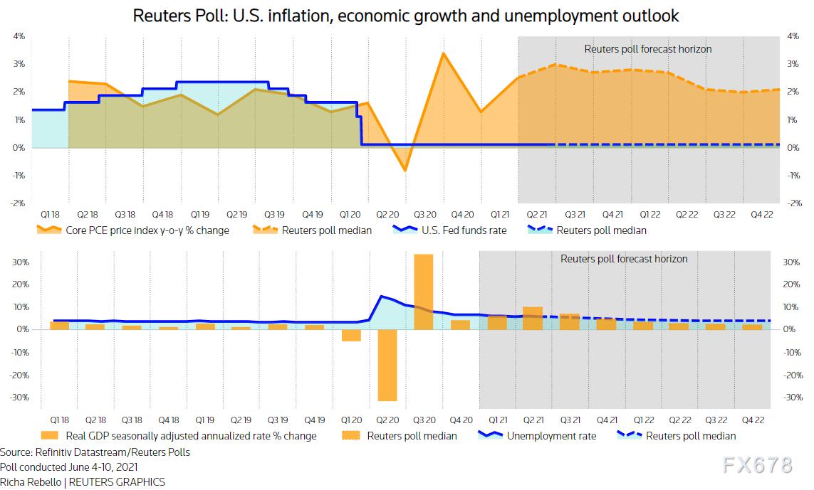 黃金空單指南:調查顯示近六成分析師認為,美聯儲將在8月或9月宣布縮減QE