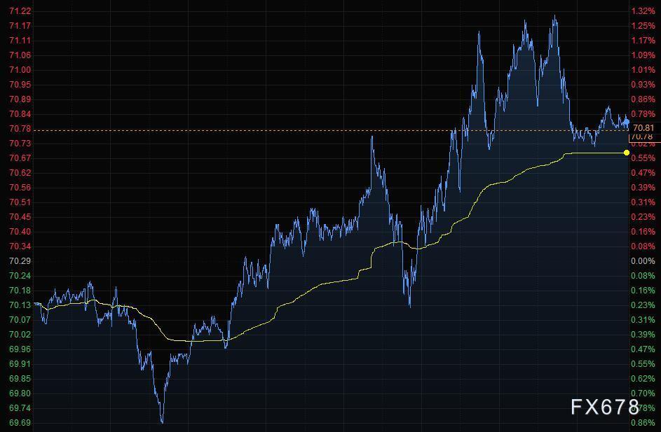 6月12日財經早餐:美元大幅攀升,黃金跌逾20美元,油價連漲三周