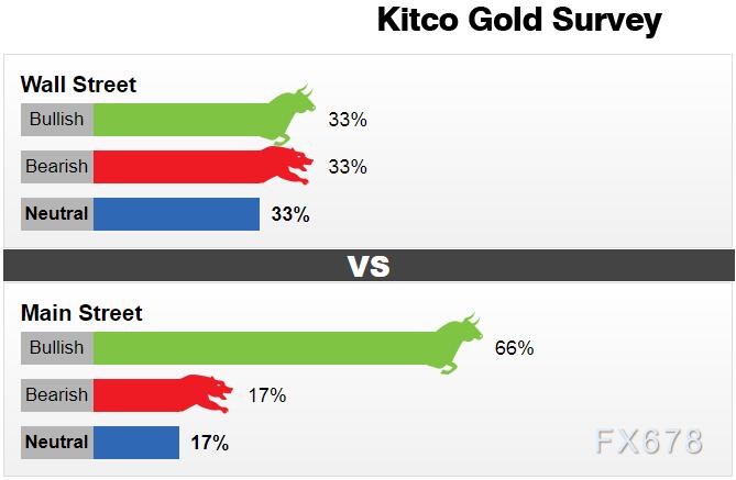 黃金交易提醒:散戶投資者仍看好金價,美聯儲利率決議來襲!