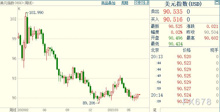 現貨黃金創近四周新低,看來不得不考慮FED犯錯的可能性
