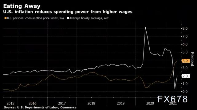 美國人加薪幅度趕不上日常用品的漲幅, 美聯儲力圖避免通脹危機