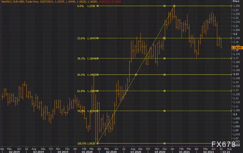 歐元創近三個月新低,未來或繼續下滑