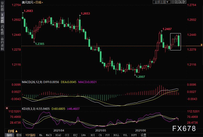 外匯周評:非美貨幣集體下跌!日元創15個月新低