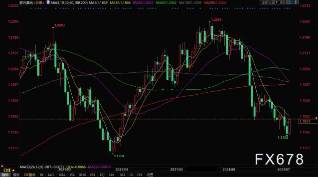 """歐洲央行策略評估""""不夠鴿"""",歐元兌美元重回1.18上方"""