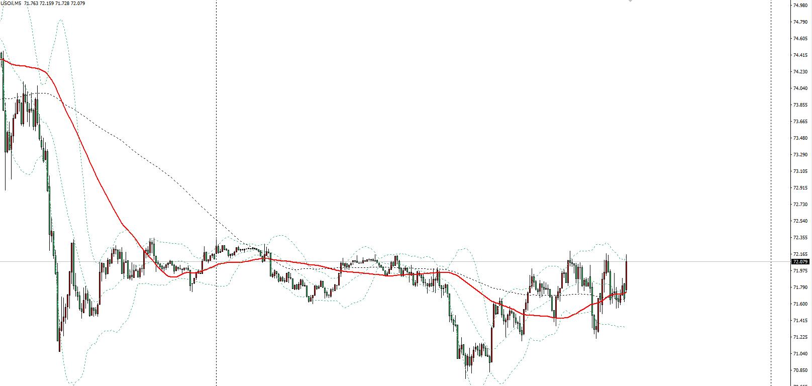 EIA原油庫存降幅超預期,美油短線攀升0.6美元