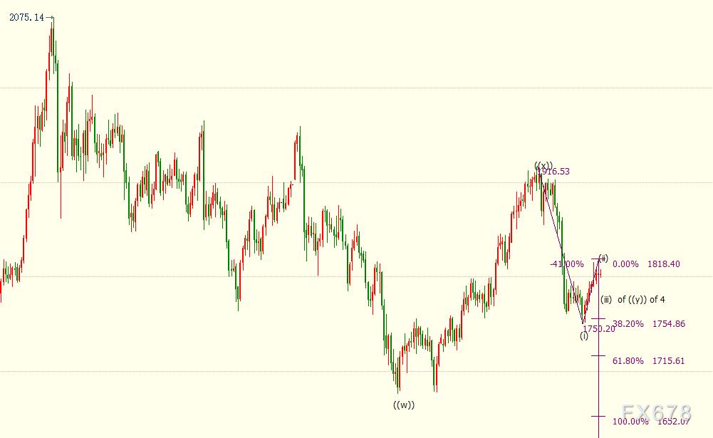 現貨黃金基本持穩,但變異毒株發威,料終結市場現行邏輯